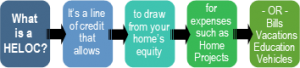 chart of home equity